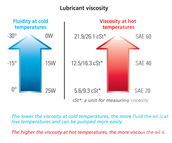 motor oil viscosity impremedianet