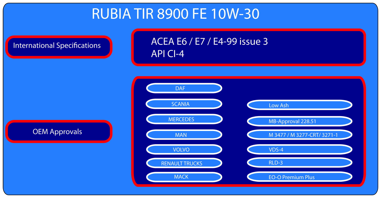Rubia TIR 8900 FE 10W30 - Finol