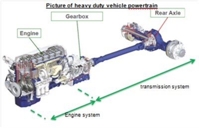 For The Total Mtf Range S Gearbox Meets Api Gl 4 Levels And Axles 5