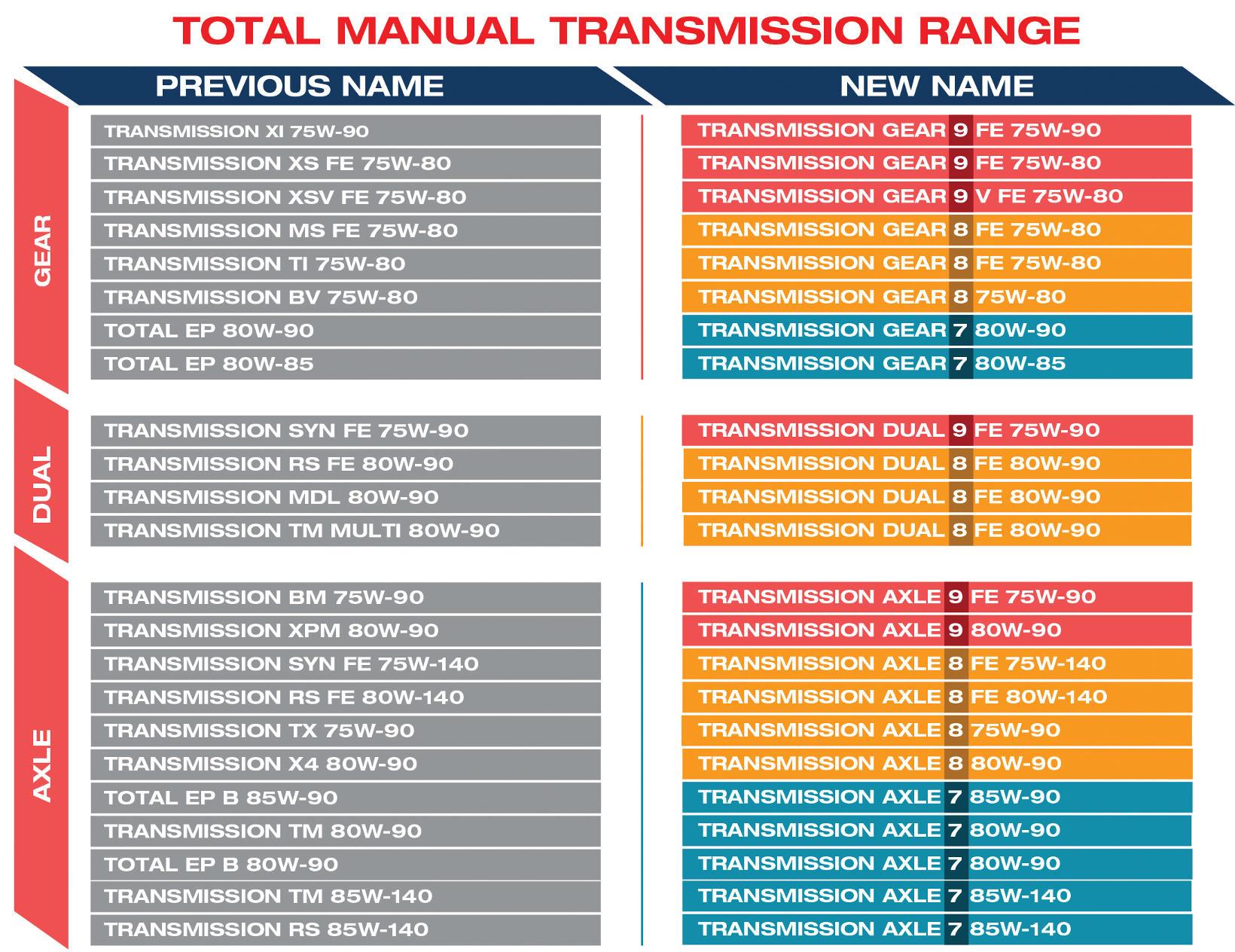 Total Manual Transmission Range