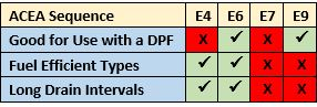 ACEA Engine Sequences