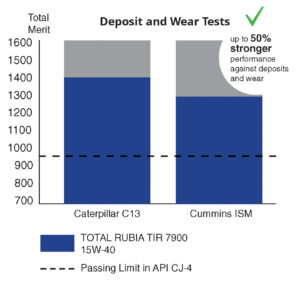 Deposits and Wear Tests