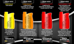Lubricant Types
